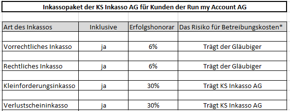 Inkassopaket der KS Inkasso AG für Kunden der Run my Accounts AG